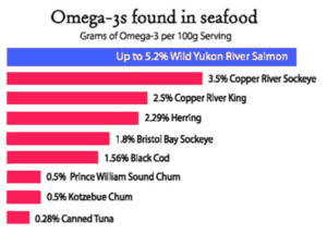 fish with high omega 3