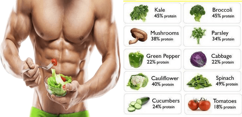 Top Muscle Building Vegetables You Should Be Eating For Bodybuilding
