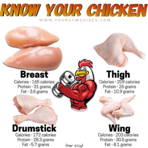 protein in chicken build muscle gym