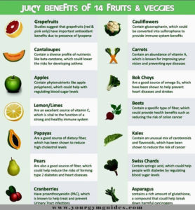 fruits and vegetable juices charts